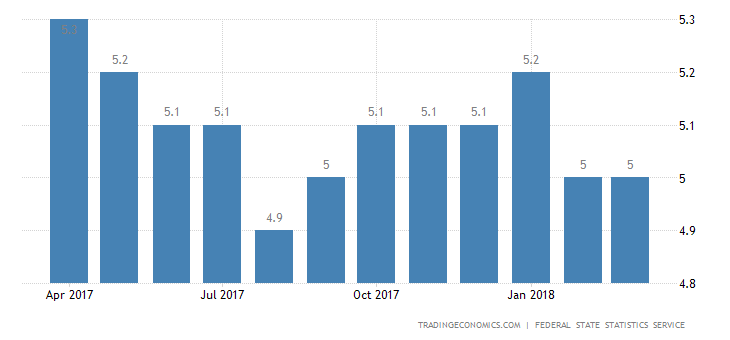 Russia Jobless Rate Drops to 5% in March as Expected